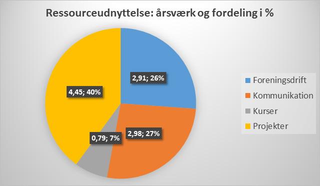 Ressourceudnyttelse: årsværk og fordeling i %